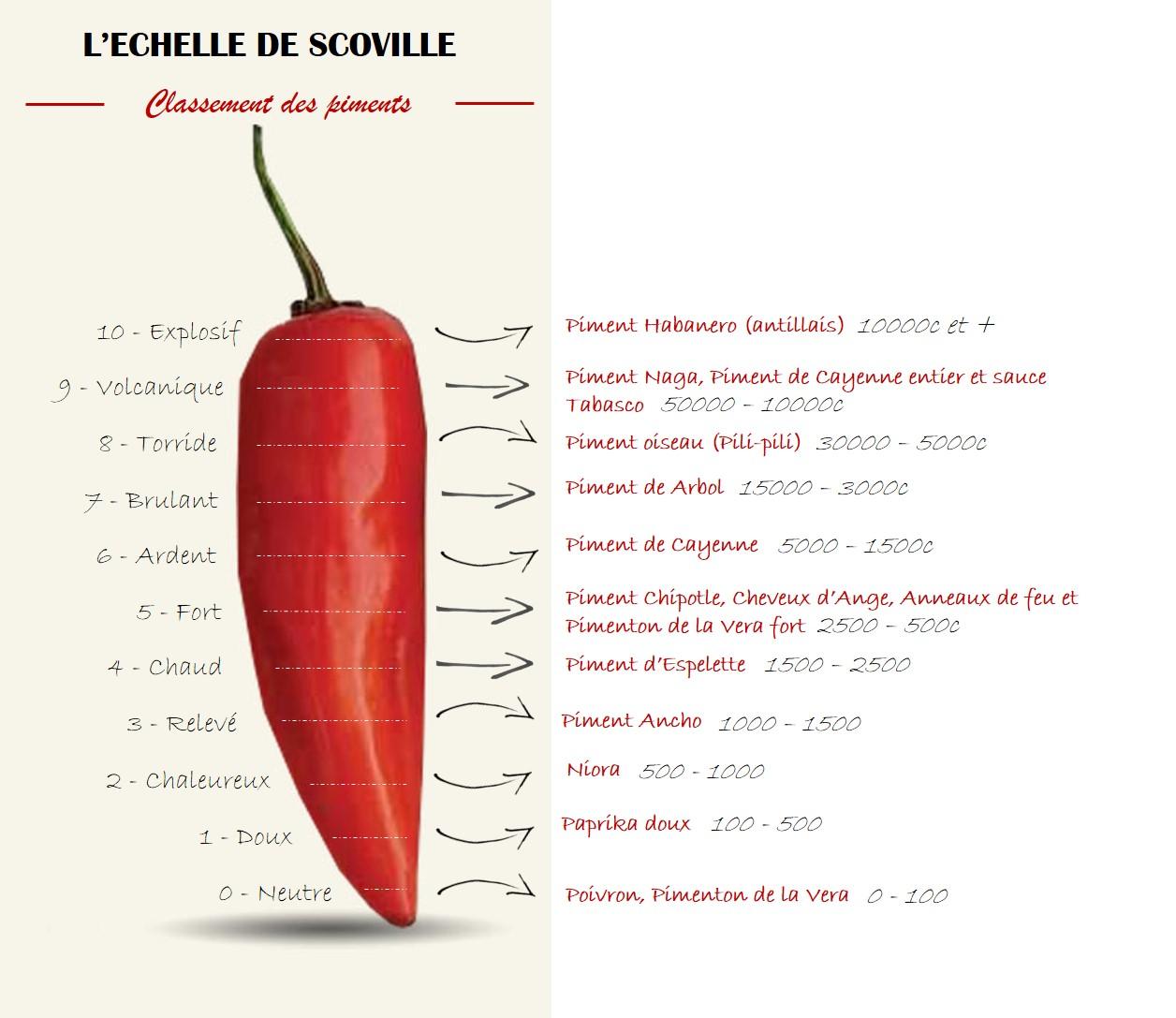 échelle de scoville - classement des piments - épices du monde